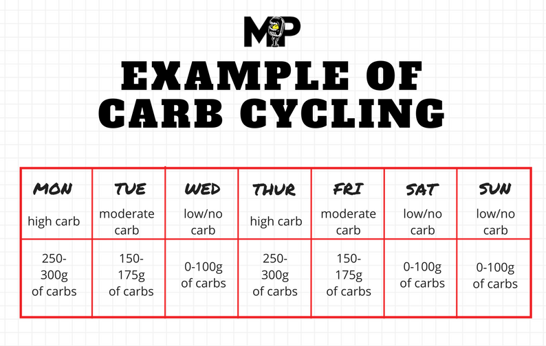 Carb Cycling: A Good Way To Lose Fat?